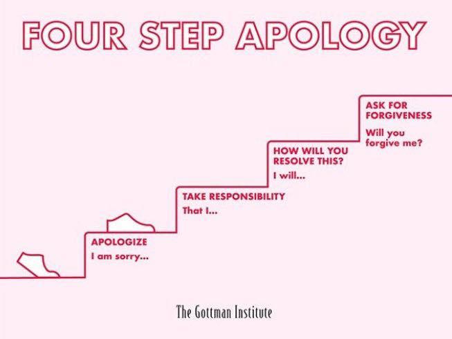 Cei partu pași de baza in realizarea unei scuze